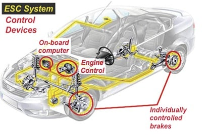 Electronic stability control systems, using acquired sensor data, are able to apply and release individual wheel brakes in addition to managing engine speed and in certain vehicle applications, managing transmission gear selection, in order to maximize vehicle stability.