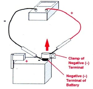 Place the negative terminal of the DMM to the battery negative post, and the DMM positive lead to the negative battery cable clamp. Then remove the negative terminal clamp from the battery negative post.