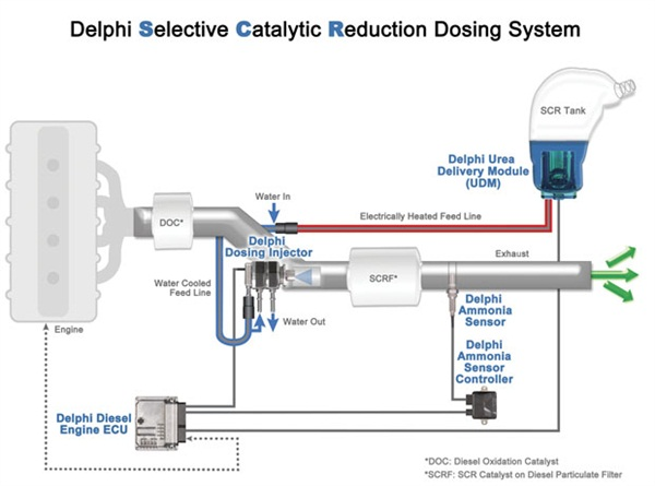 """A """"typical"""" SCR (Selective Catalytic Reduction) system (the Delphi system is shown here). This illustrates the basic layout of an SCR system, where the heated DEF solution is injected (dosed) into the exhaust stream, based on engine operation."""