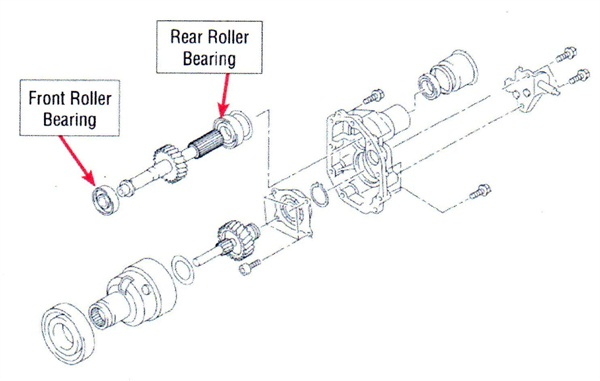 Replacement front and rear transfer driven gear roller bearings are now available. The bearings must be pre-lubed prior to installation.
