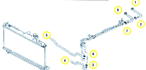 Note the connections to inspect: 1) A/T outlet hose; 2) outlet hose to pipe; 3) pipe to cooler hose; 4) cooler hose to cooler inlet; 5) cooler outlet to hose; 6) outlet hose to pipe; 7) pipe to A/T inlet hose; 8) A/T inlet hose.