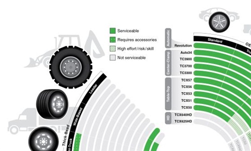 Hunter's Tire Changer Decision Guide includes a serviceability chart, part of which is shown here.