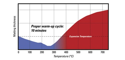 An example of how matting thickness relates to expansion temperature.