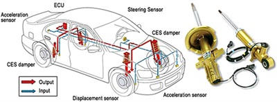Tenneco's CES (continuously controlled Electronic Suspension). Note the front and rear acceleration sensors, steering sensor, CES dampers and displacement sensor.