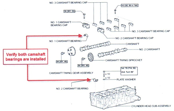 Check to verify that the camshaft bearings are in place. Missing cam bearings will result in a loss of oil pressure to the variable valve actuator.
