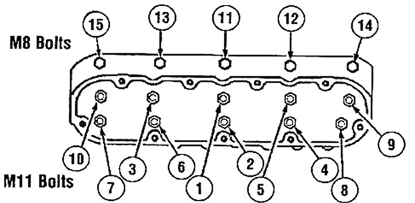 Shown here is the bolt tightening sequence for a GM LS cylinder head.