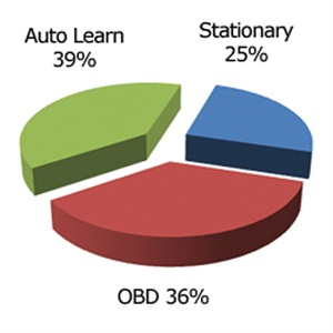 This pie chart shows a breakout of the three types of replacement TPMS sensors.
