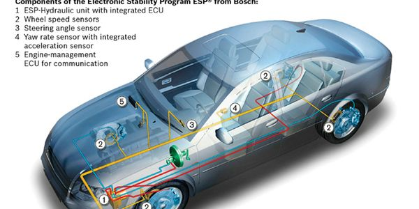 Bosch refers to their system as ESP (Electronic Stability Program).