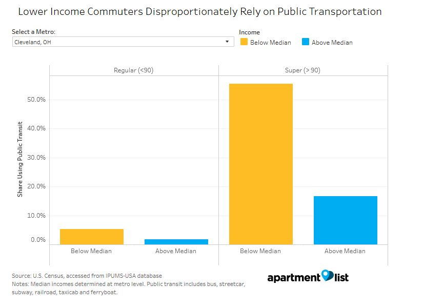 The Graph Above Shows The Share Of Commuters Above And Below Their Metro  Median Income Who Rely On Public Transportation To Get To Work.