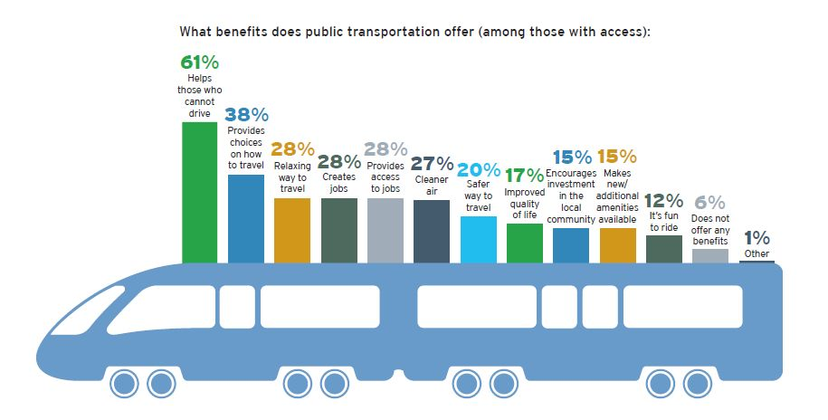 economic benefits of public transportation