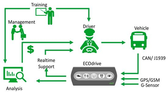 Case Study: Empowering safe and efficient vehicle use with