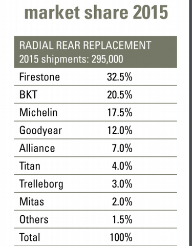 Farm Tire Replacement Market Share 2015