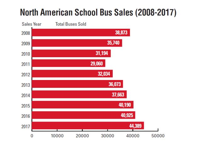 School Bus Sales See Another Increase in 2017