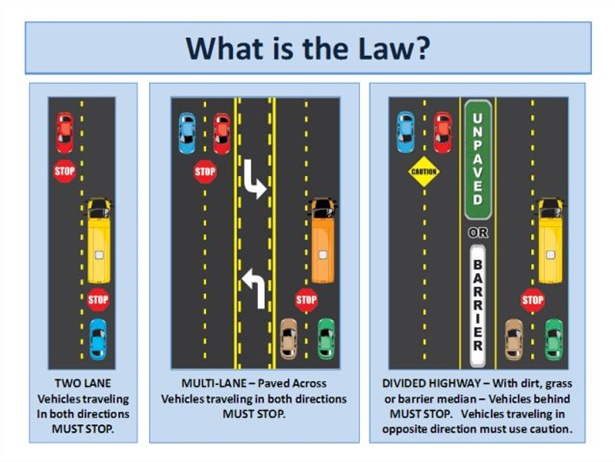 With its back-to-school safety message, the Georgia Department of Education included this diagram to show when motorists need to stop for school buses.