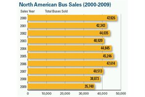 The number of school buses sold in North America fell 8.1 percent in 2009, marking the third year of decline in a row.