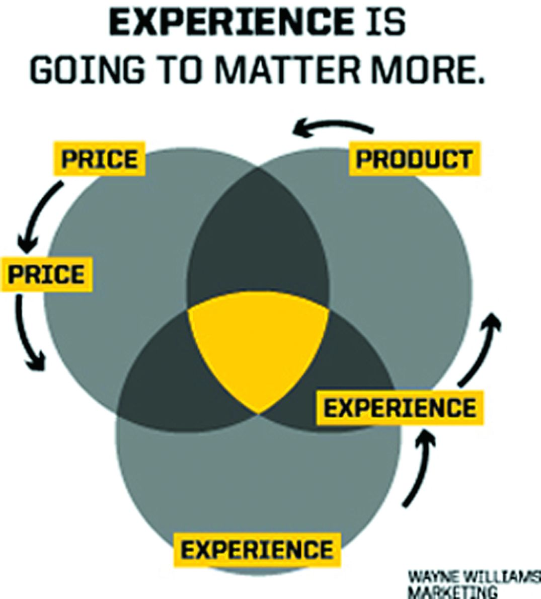 Customer-Service Revolution: How the 'User Experience' Will Trump Price by 2020
