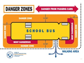 This danger zone diagram from the California Department of Education can be downloaded via the link in the article.