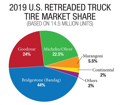 Tread rubber manufacturers jockeyed for market share gains in 2019.