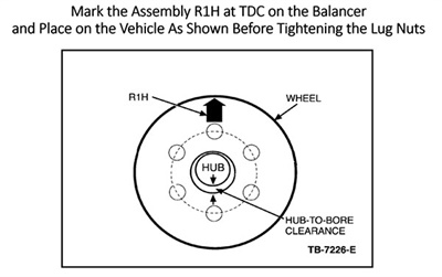 Ford Motor Co. issued technical service bulletins from 2005-2007 that recommend marking the average high spot of the assembly, or R1H (Radial 1st Harmonic of runout) on the balancer before tightening the lug nuts. This will cancel residual tire/wheel RFV. Ford also wrote the service procedures into its service manuals. Illustration provided by Ford Motor Co.