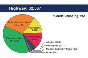 Preliminary data show that there were 32,367 fatalities on U.S. roadways in 2011, about 94% of all transportation fatalities. (Note: Grade crossing fatalities are separated into the highway category and the rail category [not pictured] as appropriate.)
