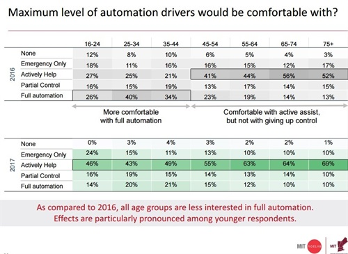 A Massachusetts Institute of Technology (MIT) AGELAB study found that as compared to 2016, all age groups are less interested in full automation. Effects are particularly pronounced among younger respondents. Source: Massachusetts Institute of Technology (MIT) AGELAB.