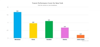 AllTransit screenshot of Transit Performance Score for New York.