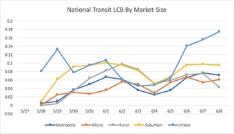 The chart visualizes the trend in National Transit LCB over the past two weeks, segmented by market size--Metropolis, Urban, Suburban, Rural, and Micro. Each point on the graph corresponds to the LCB of each market size segment on that day. Upward trends in LCB are often a result of positive public service announcements, holidays, and service improvements, all conversations that result in significantly higher levels of positive engagement. Other changes in LCB, like a downward trend, signify an increase in negative conversations, usually regarding service complaints or community displeasure with capital construction projects, while a plateau represents an unchanging level of engagement and frequency within a given period of time.