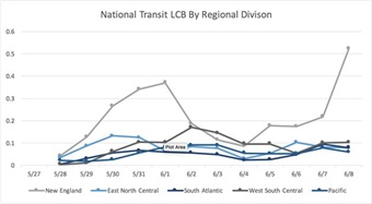 The chart above visualizes the trend in National Transit LCB over the past two weeks, segmented by regional division. Included are five of ten total regional division segments--New England, East North Central, South Atlantic, West South Central, and Pacific. While LCB for four of the regional divisions was generally consistent, the trend in New England's LCB saw more dramatic spikes in the same time period. When users engage with New England transit agencies, their engagement expresses higher levels of positive sentiment resulting in more significant changes in LCB.