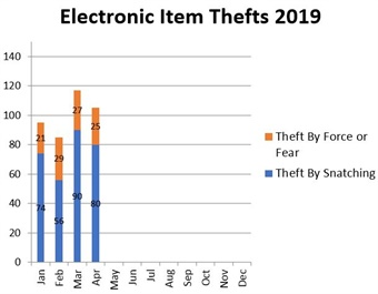 BART's 2019 electronic item theft data through April.