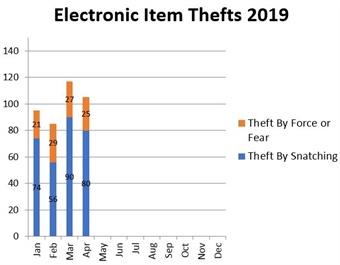 BART's 2019 electronic item theft data through April.BART