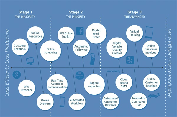 Where does your shop fall on Cloutier's Shop Technology Timeline?