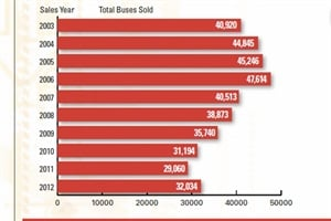 North American school bus sales rose from 29,060 units in 2011 to 32,034 units in 2012.