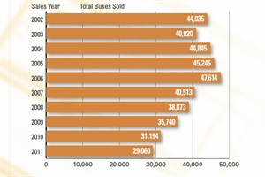 The 2011 total of North American school bus sales is down 39 percent from the peak in 2006.