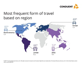 "Respondents around the globe chose ""driving their own car"" over other modes of transport for reasons including comfort (54%), ease of access (47%) and reliability (39%). Graphic: Conduent"