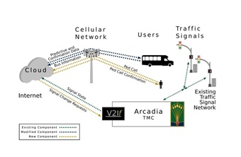 Connected Signals is providing Arcadia, Calif., with a proprietary, cloud-based Transit Signal Priority (TSP) solution.Connected Signals