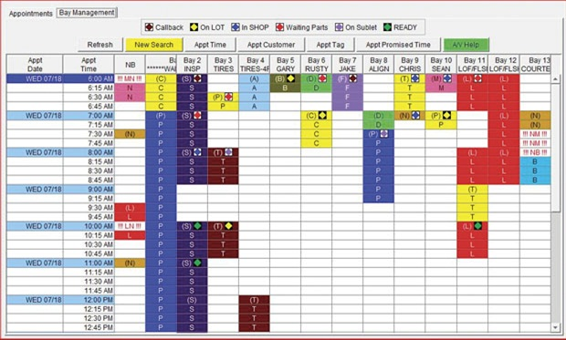 """The Andreoli & Associates shop scheduler software offers a multi-color screen display with each color having a specific meaning. Symbols reflect the status of the vehicle, such as """"ready,"""" """"waiting for parts,"""" """"on lot,"""" and so on."""