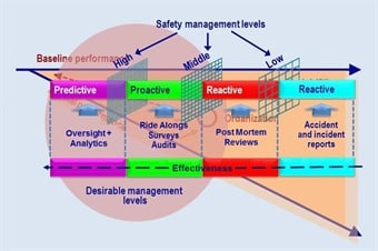 Adapted from ICAO Safety Management Systems, Barnaby O'Connor.