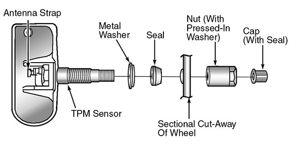 Figure 1: Identifying tire pressure sensor components (one of two illustrations. See second illustration below).