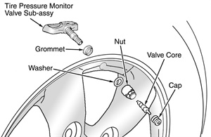 Figure 2: Exploded view of a tire pressure monitor valve sub-assembly.
