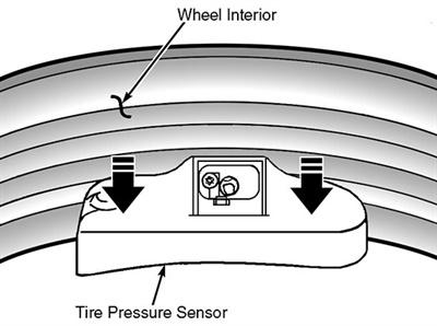 Figure 4: Installing the tire pressure sensor.