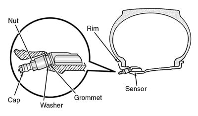 Figure 4: Installing a tire pressure monitor valve sub-assembly.