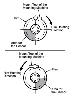 Figure 5: Positioning the tire pressure monitor valve sub-assembly.