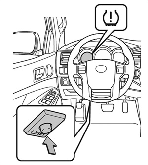 Figure 1: Locating the TPMS reset switch. (All art courtesy of Toyota Motor Sales U.S.A. Inc.