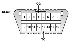 Figure 2: Identifying data link connector (DLC3) terminals.