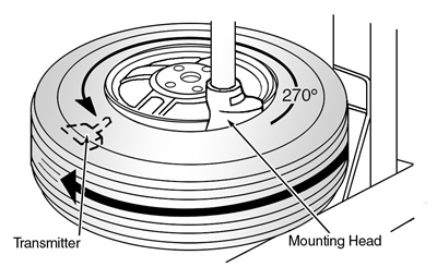 Figure 2: Positioning the tire on the turntable.