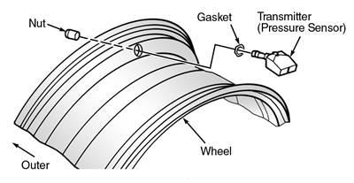 Figure 3: Removing and installing the tire pressure transmitter.