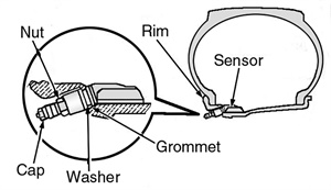 Figure 5: Installing a tire pressure warning valve and transmitter.