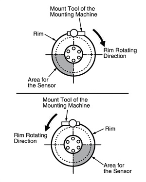 Figure 6: Positioning the tire pressure warning valve and transmitter.