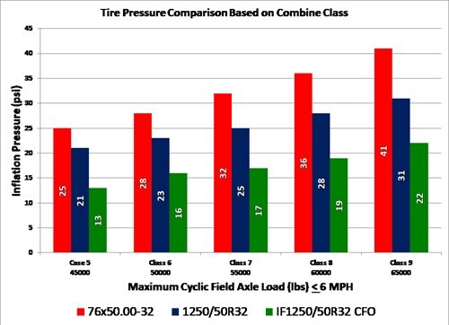 Chart 1: A class 8 combine has a cyclic axle weight of 60,000 lbs. To be able to carry the load, a 76×50.00-32 bias tire requires 36 psi, a 1250/50R32 standard radial requires 28 psi, and the IF 1250/50R32 CFO radial requires 19 psi. If a farmer is trying to limit ground compaction, they would want the IF/CFO tire on the combine.