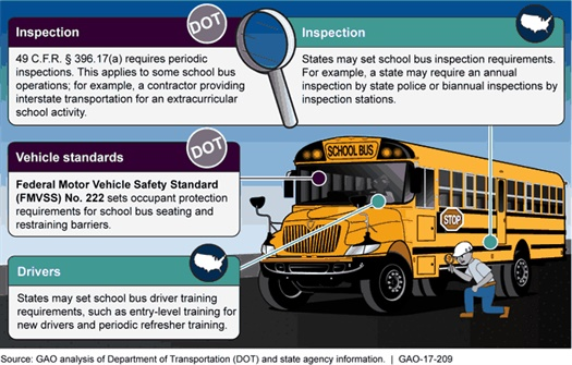 Gao Issues Report On School Bus Safety Safety School Bus Fleet